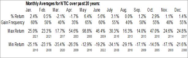 Monthly Seasonal Northern Technologies Intl Corp. (NASD:NTIC)
