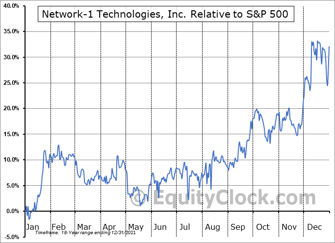 NTIP Relative to the S&P 500