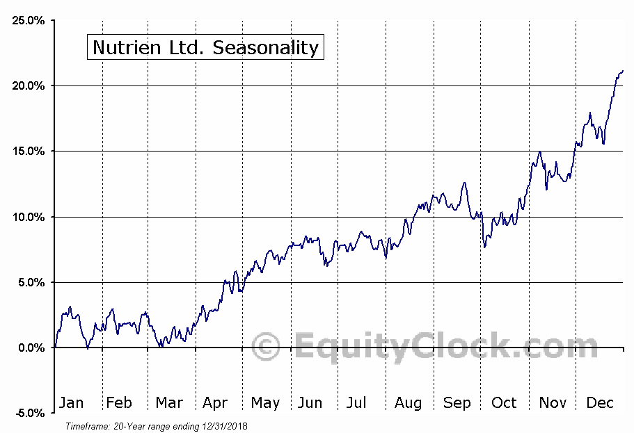 Nutrien Ltd. (NYSE:NTR) Seasonal Chart