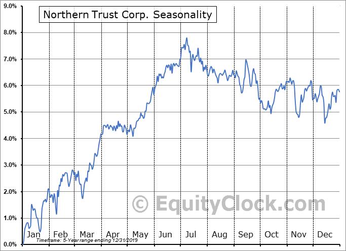 Northern Trust Corp. (NASD:NTRSP) Seasonal Chart