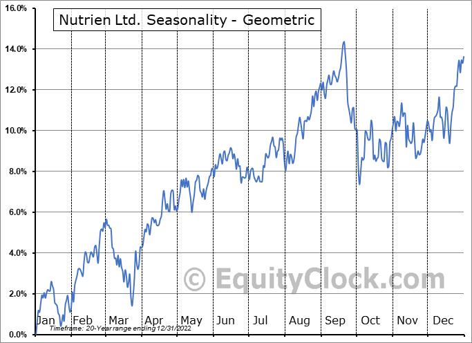 Nutrien Ltd. (NYSE:NTR) Seasonality