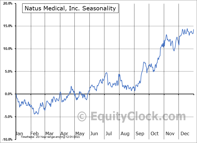 Natus Medical, Inc. (NASD:NTUS) Seasonal Chart
