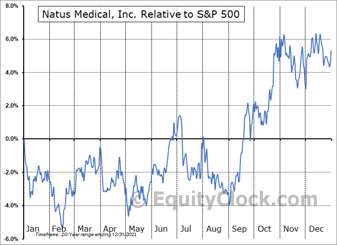 NTUS Relative to the S&P 500