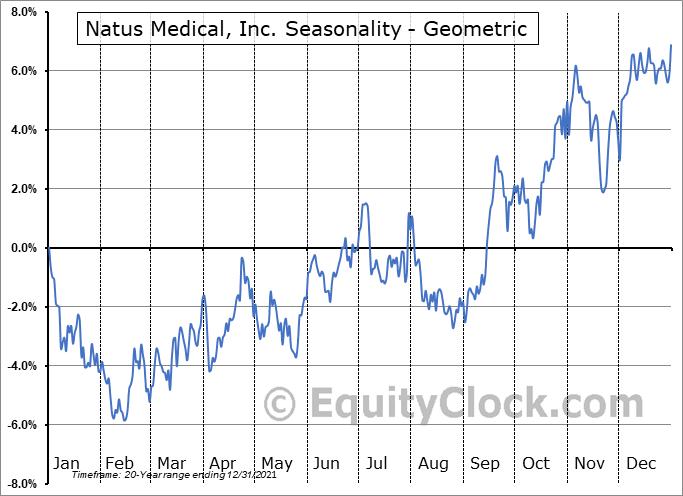 Natus Medical, Inc. (NASD:NTUS) Seasonality
