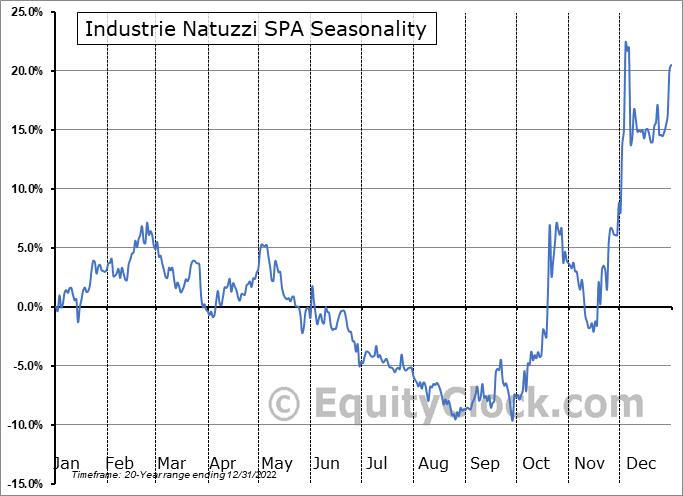 Natuzzi, S.p.A. Seasonal Chart