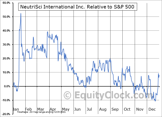 NU.V Relative to the S&P 500