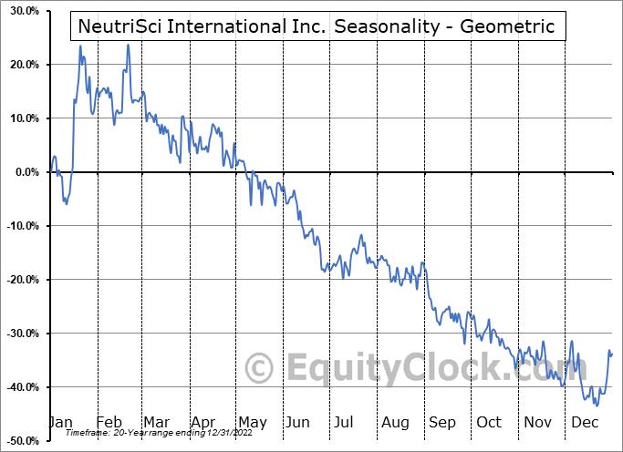 NeutriSci International Inc. (TSXV:NU.V) Seasonality