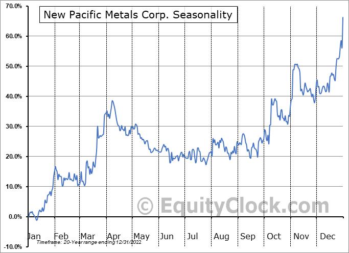 New Pacific Metals Corp. (TSE:NUAG.TO) Seasonality