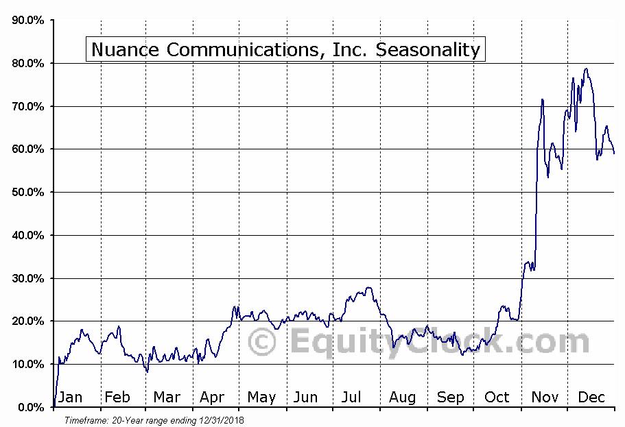 Nuance Communications, Inc. (NASD:NUAN) Seasonal Chart