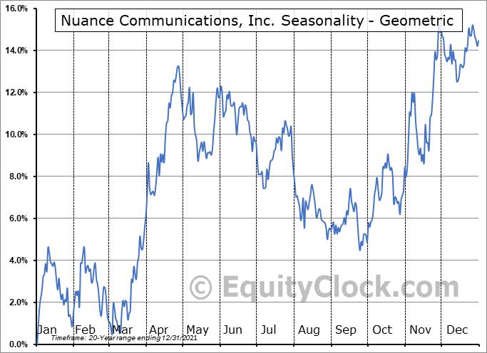 Nuance Communications, Inc. (NASD:NUAN) Seasonality