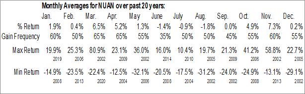 Monthly Seasonal Nuance Communications, Inc. (NASD:NUAN)