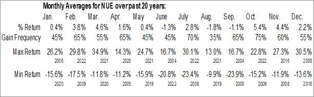 Monthly Seasonal Nucor Corp. (NYSE:NUE)