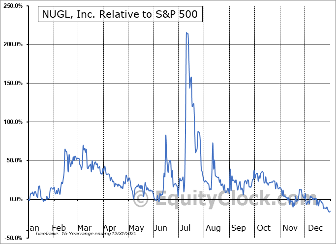 NUGL Relative to the S&P 500