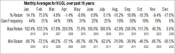 Monthly Seasonal NUGL, Inc. (OTCMKT:NUGL)