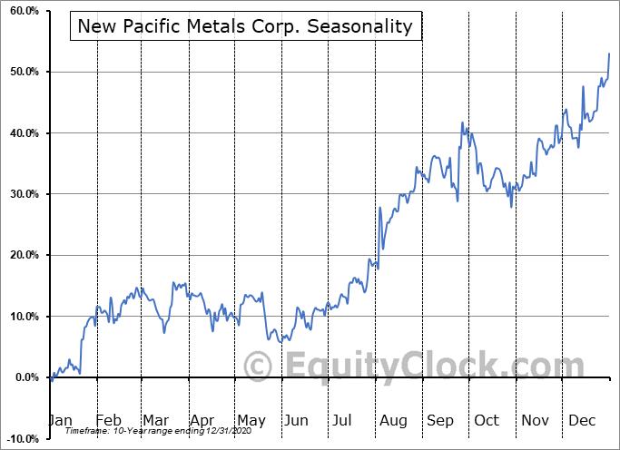New Pacific Metals Corp. (OTCMKT:NUPMF) Seasonality