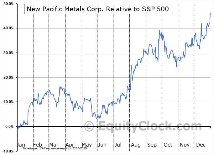 NUPMF Relative to the S&P 500