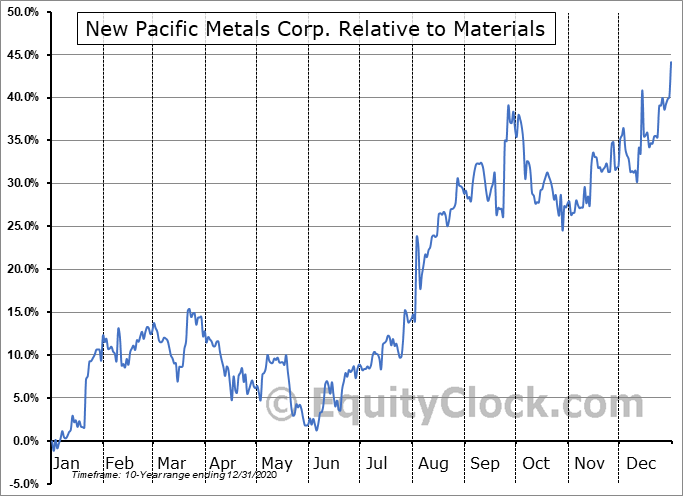 NUPMF Relative to the Sector