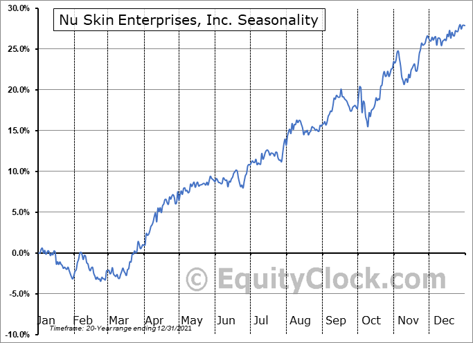 Nu Skin Enterprises, Inc. (NYSE:NUS) Seasonal Chart