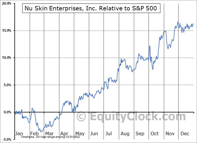 NUS Relative to the S&P 500