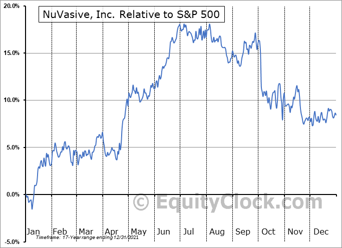 NUVA Relative to the S&P 500