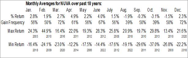 Monthly Seasonal NuVasive, Inc. (NASD:NUVA)