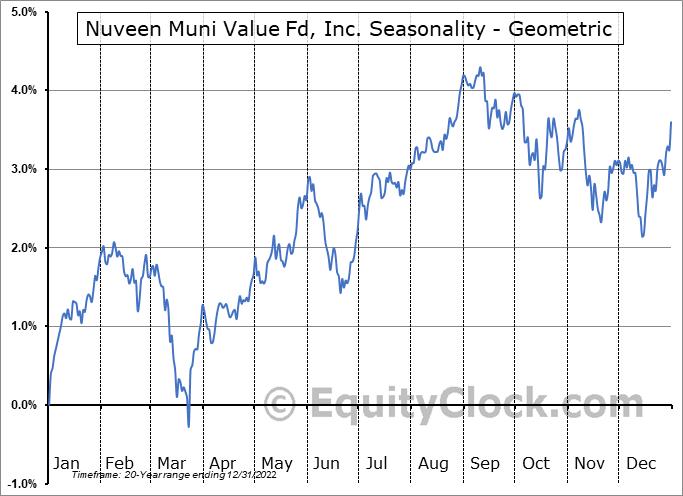 Nuveen Muni Value Fd, Inc. (NYSE:NUV) Seasonality