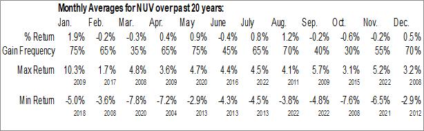 Monthly Seasonal Nuveen Muni Value Fd, Inc. (NYSE:NUV)