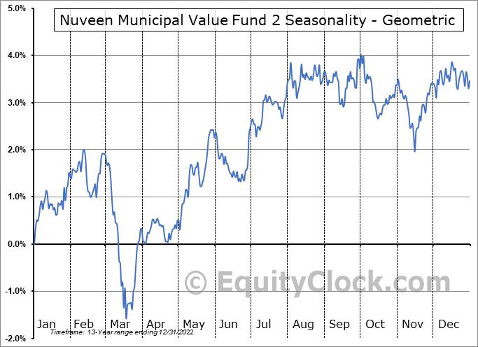 Nuveen Municipal Value Fund 2 (NYSE:NUW) Seasonality