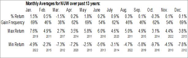 Monthly Seasonal Nuveen Municipal Value Fund 2 (NYSE:NUW)