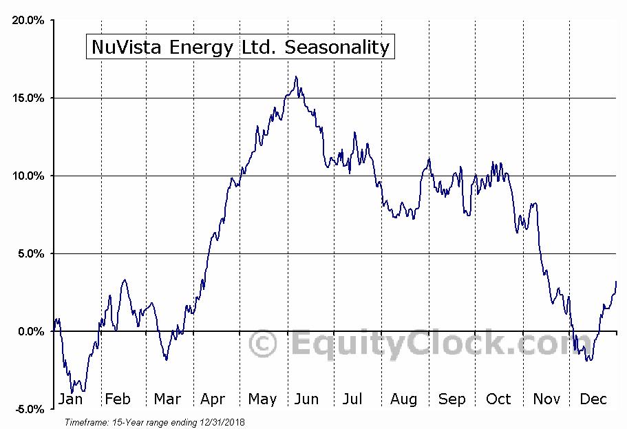 NuVista Energy Ltd. (TSE:NVA.TO) Seasonal Chart