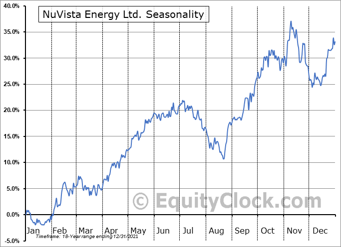 NuVista Energy Ltd. (TSE:NVA.TO) Seasonal Chart