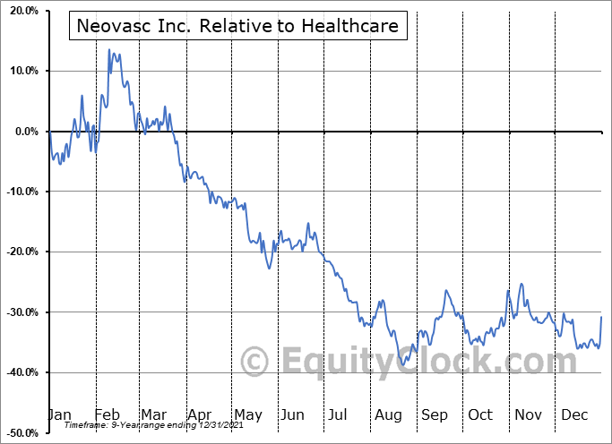 NVCN Relative to the Sector