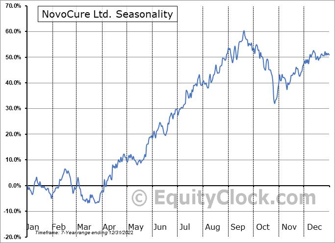 NovoCure Limited Seasonal Chart