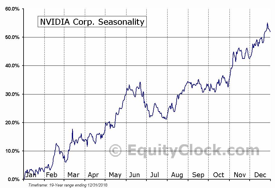 NVIDIA Corp. (NASD:NVDA) Seasonal Chart