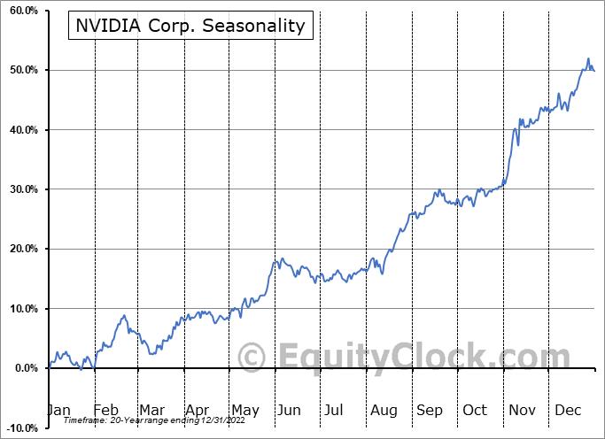 NVIDIA Corp. (NASD:NVDA) Seasonality