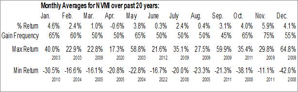 Monthly Seasonal Nova Measuring Instruments Ltd. (NASD:NVMI)