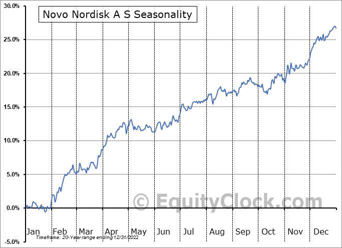 Novo Nordisk A S (NYSE:NVO) Seasonality
