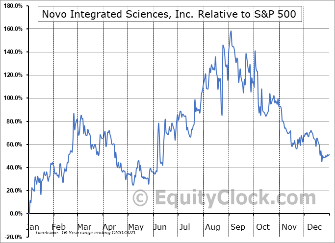 NVOS Relative to the S&P 500