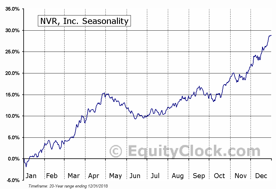 NVR, Inc. (NYSE:NVR) Seasonal Chart