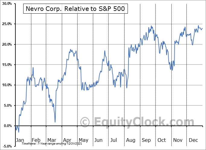 NVRO Relative to the S&P 500