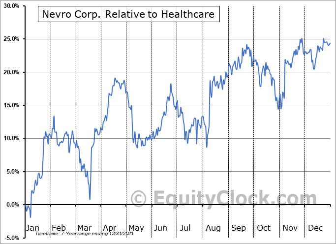 NVRO Relative to the Sector
