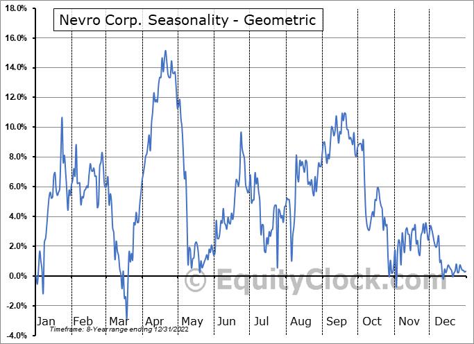 Nevro Corp. (NYSE:NVRO) Seasonality