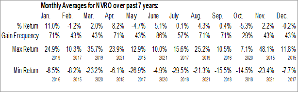 Monthly Seasonal Nevro Corp. (NYSE:NVRO)