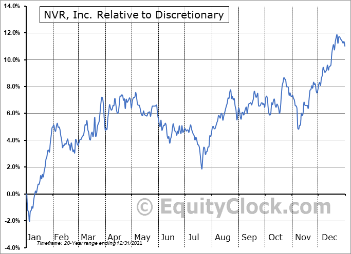 NVR Relative to the Sector