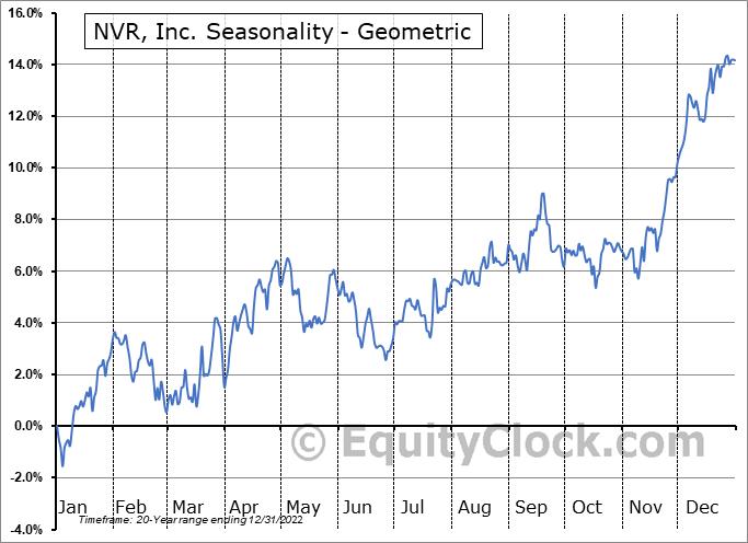 NVR, Inc. (NYSE:NVR) Seasonality