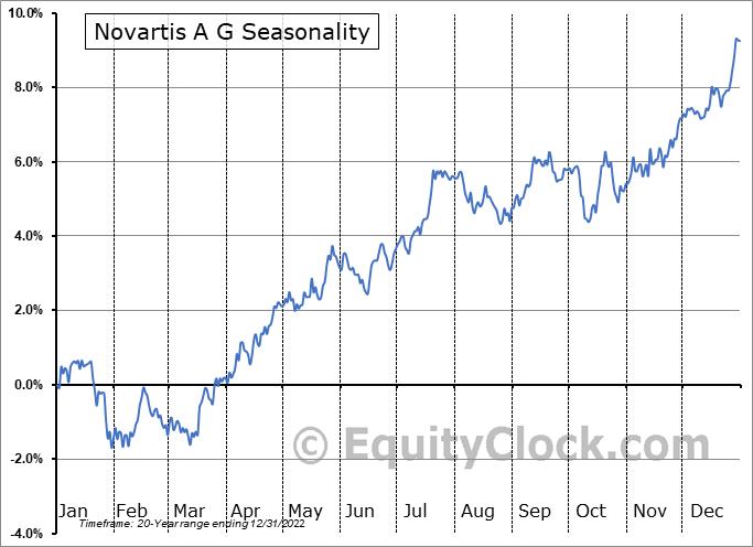 Novartis AG Seasonal Chart