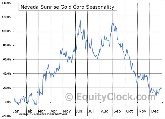 Nevada Sunrise Gold Corp (OTCMKT:NVSGF) Seasonality