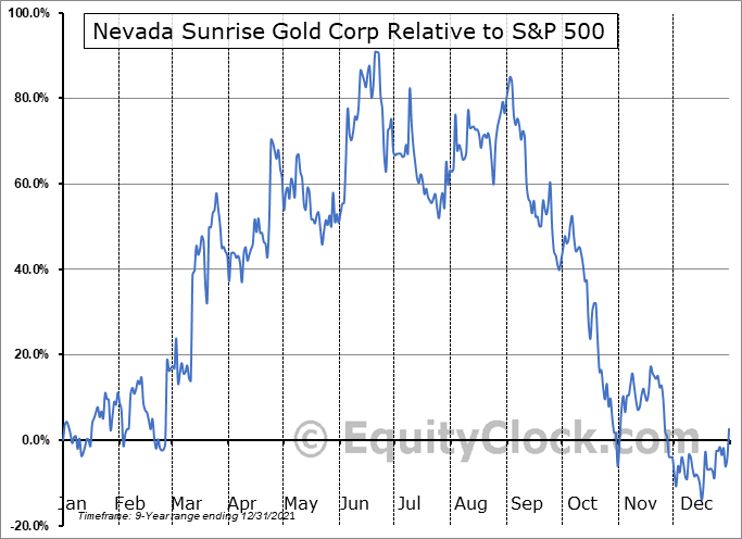 NVSGF Relative to the S&P 500