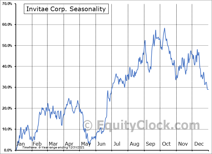 Invitae Corporation Seasonal Chart