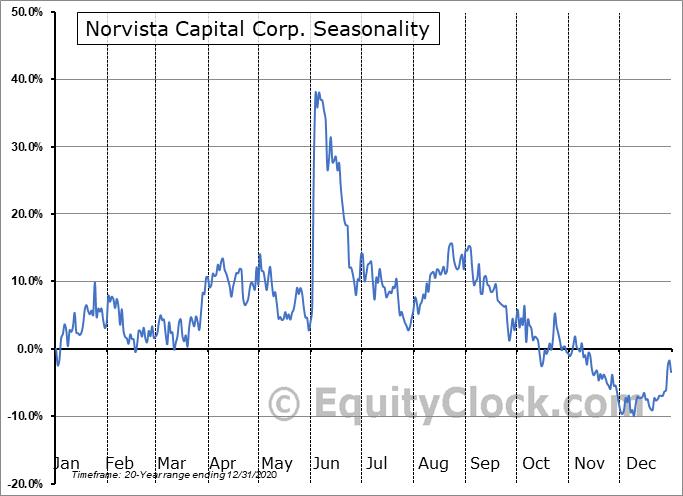 Norvista Capital Corp. (TSXV:NVV.V) Seasonality